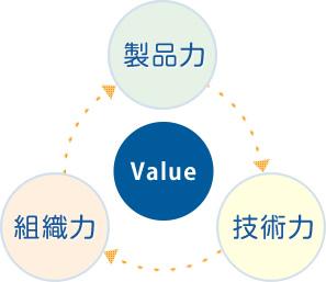 AOKIの価値
