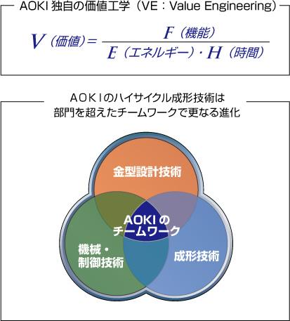 プリフォーム再加熱工程を必要としない、ダイレクトヒートコン成形システム