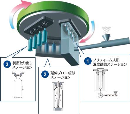 究極のシンプル機構1ステージ3ステーション成形システム